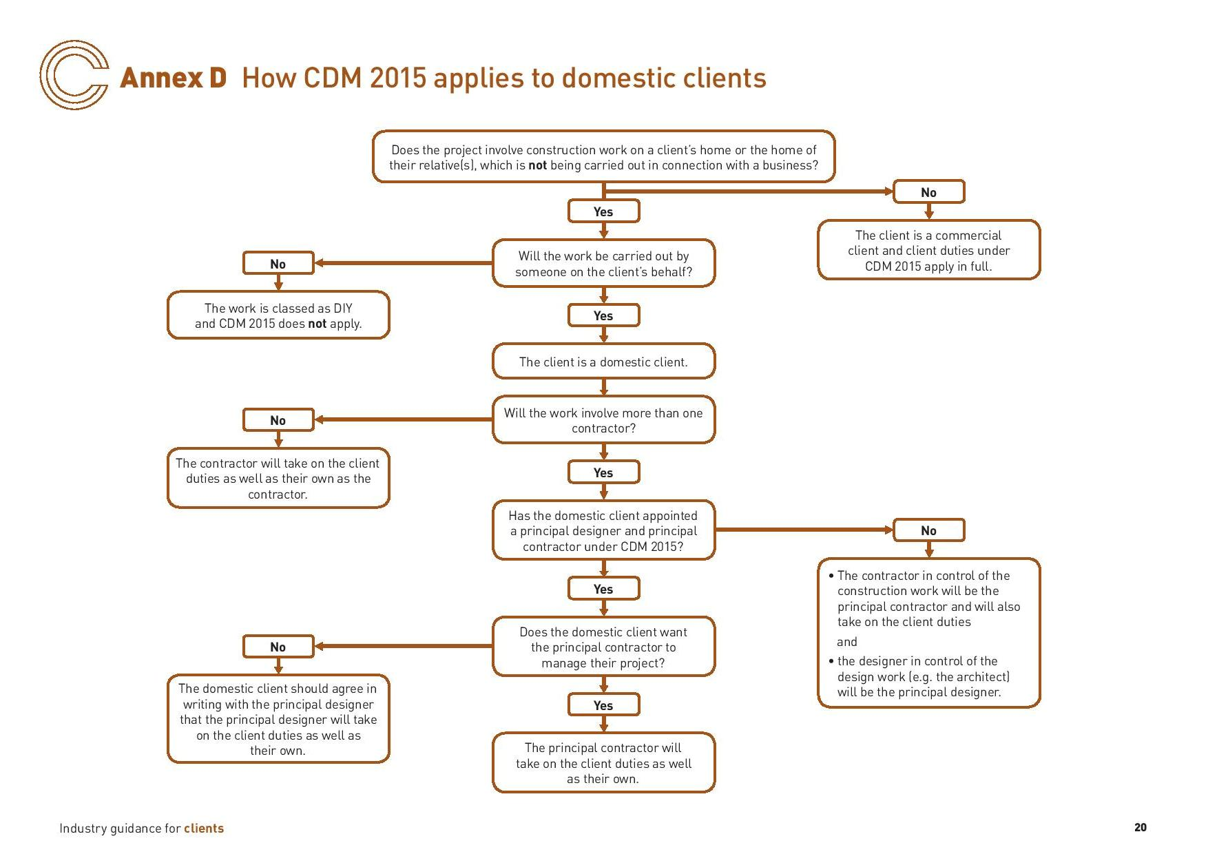 CDM Flow chart for domestic clients - Christopher Hunt Practice Marlow